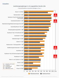 Schaubild BIBB / eigene Ergänzungen - Im Handwerk gibts deutlich weniger